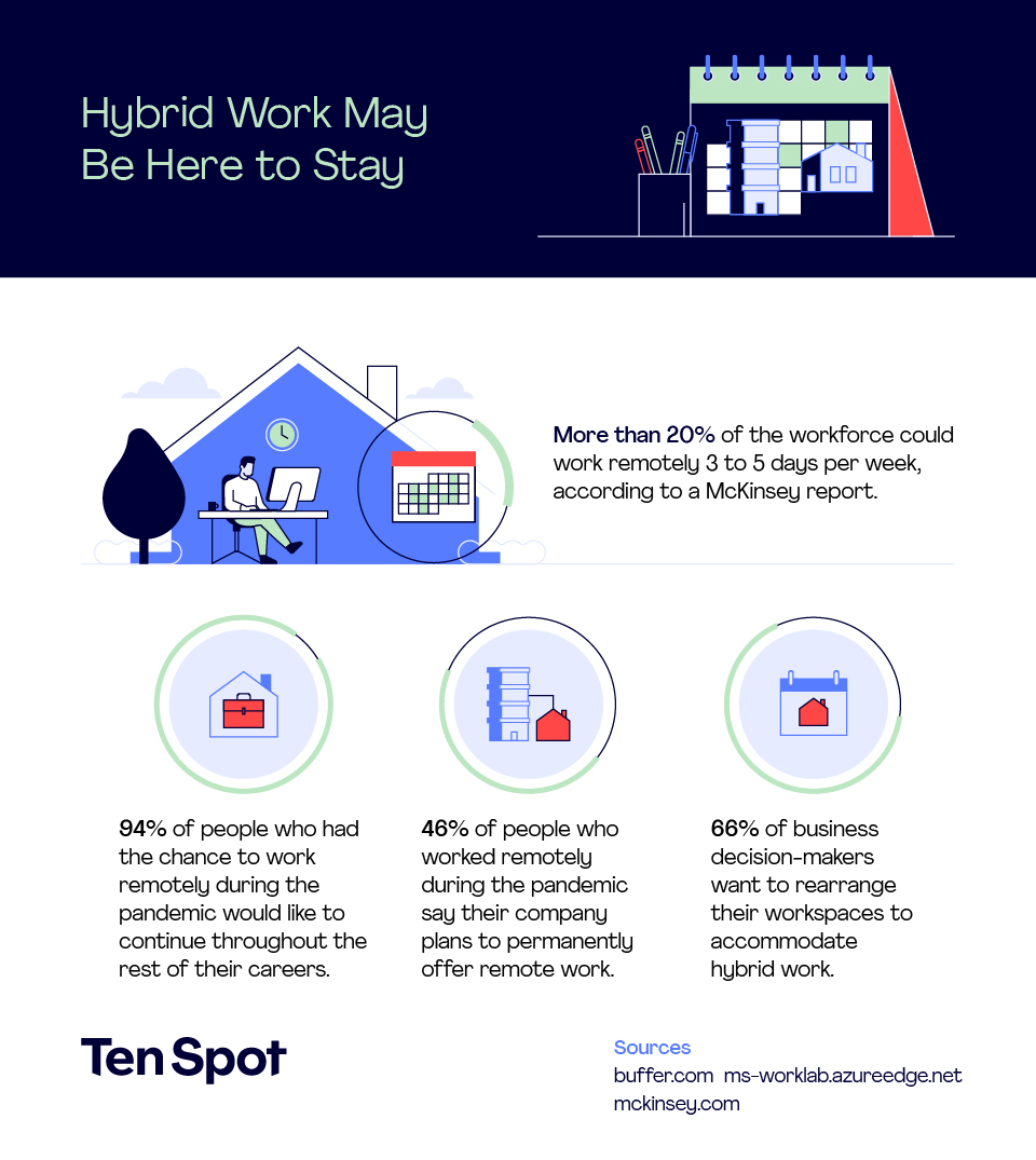 Hybrid Work May Be Here to Stay